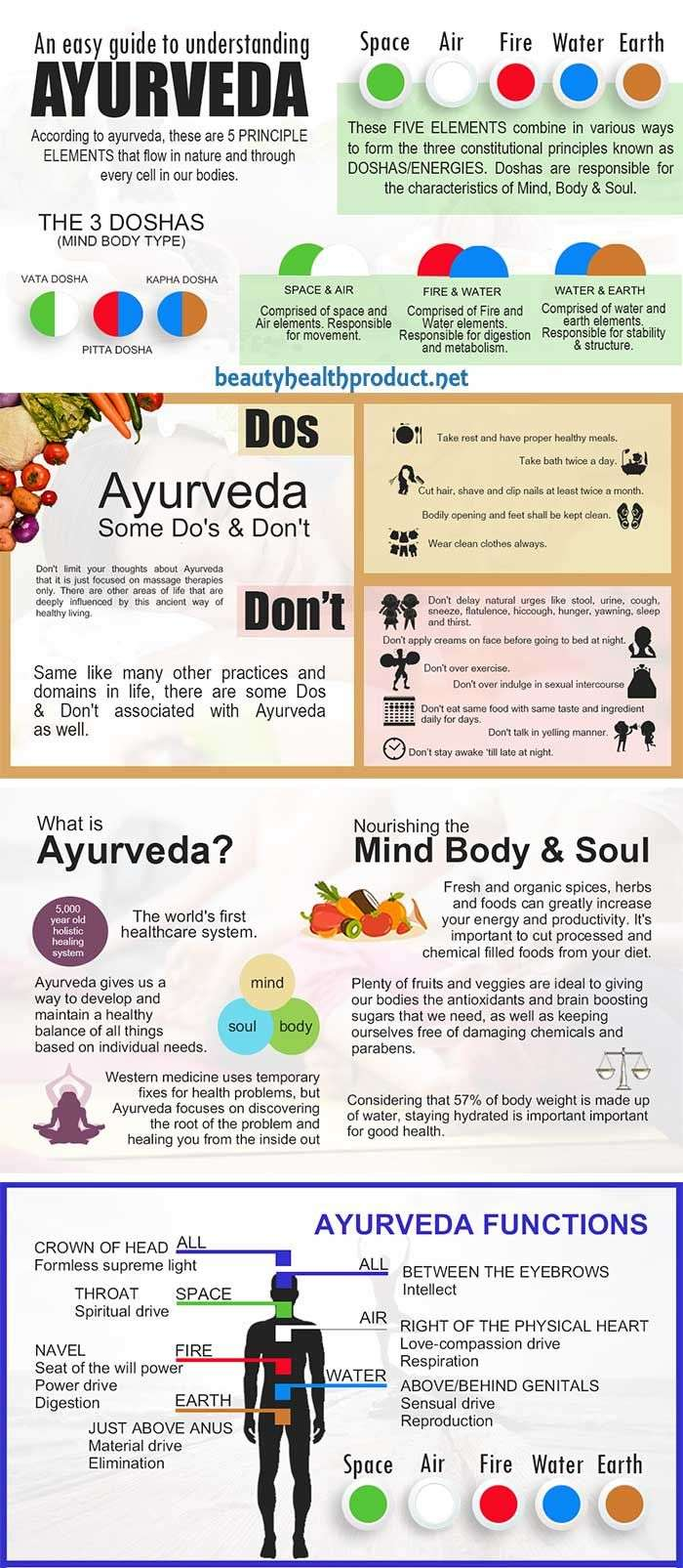 "What Is Ayurveda? The word Ayurveda means ""Science of Life"" in the age-old Sanskrit language. #ayurveda"