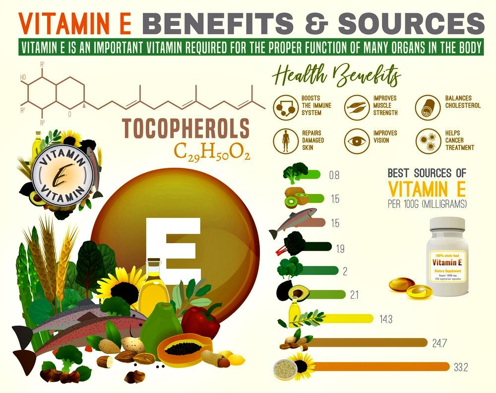 Vitamins for skin. Vitamin E is essential for the support of healthy skin and hair. #vitamins