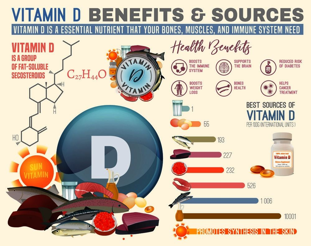 What vitamins should i take. Vitamin D, sometimes considered the Sunshine Vitamin, is a key component in the body's ability to absorb calcium. #vitamins