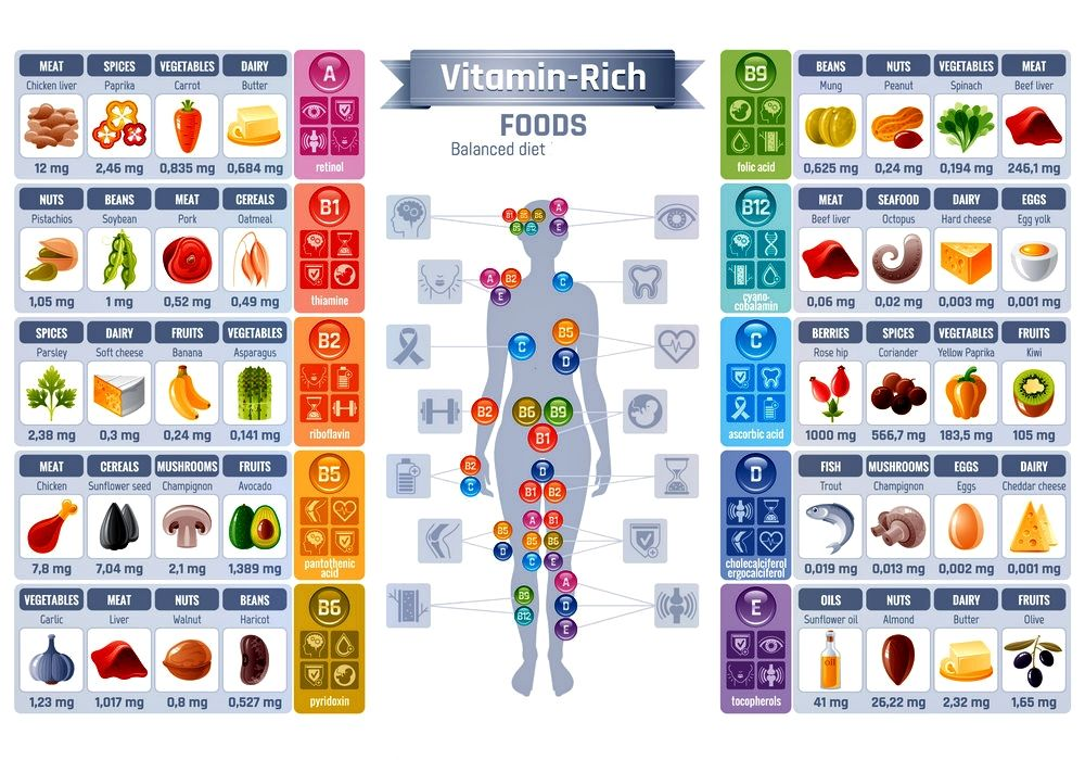 Healthy vitamins for women. There are some different vitamins that are crucial for women to be taking on a regular basis, beginning with the B Complex vitamins, as well as vitamins like K and D. #vitamins