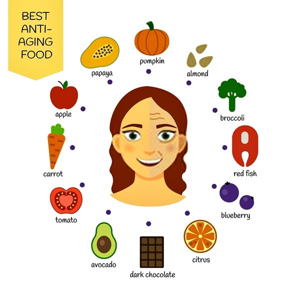 Anti aging diet. Anti-Aging Foods Everyone Should Be Eating #antiagingfood