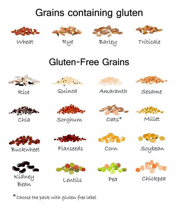 strict gluten free diet