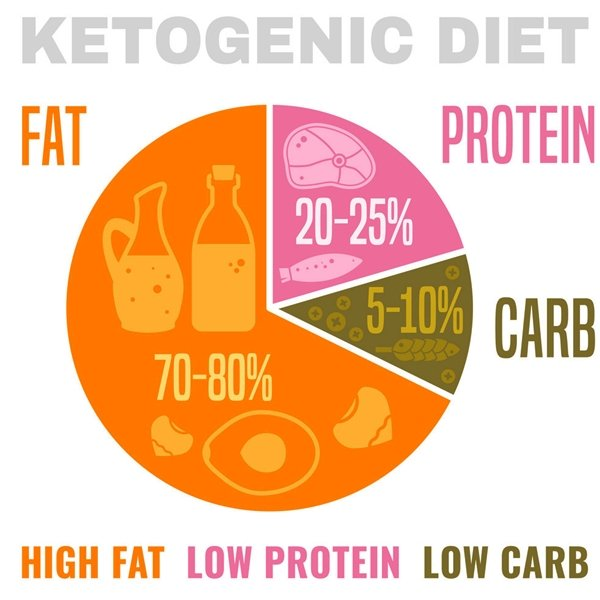 The first thing to know about the ketogenic diet is that it is very low-carb, but it is also high in fat.