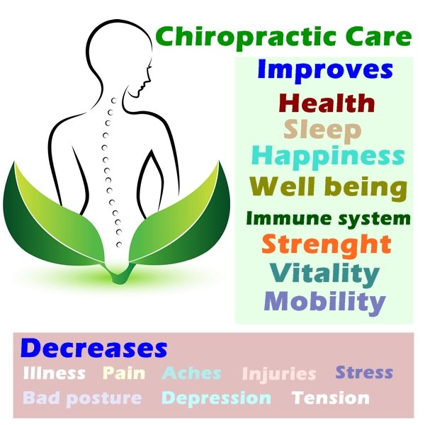 Chiropractic care is a kind of treatment made available from chiropractors who are experts in assisting you with everything from chronic pain to cure minor injuries.