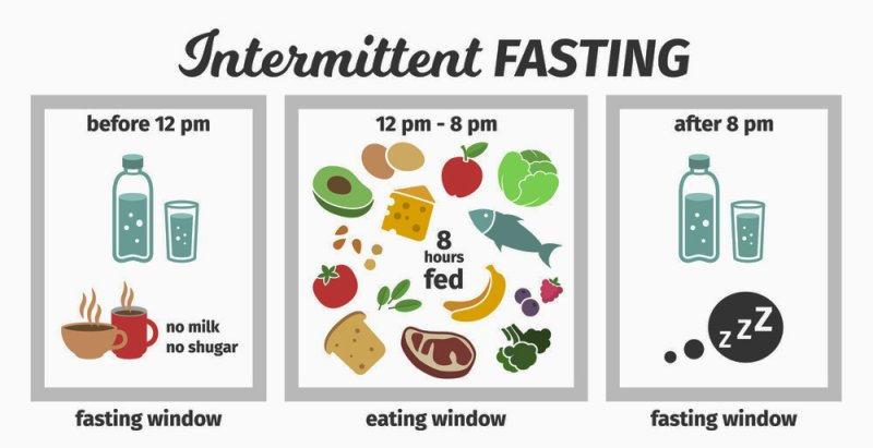 Intermittent Fasting for Weight Loss. 16/8 fasting schedule and meal plan to begin with Intermittent fasting.