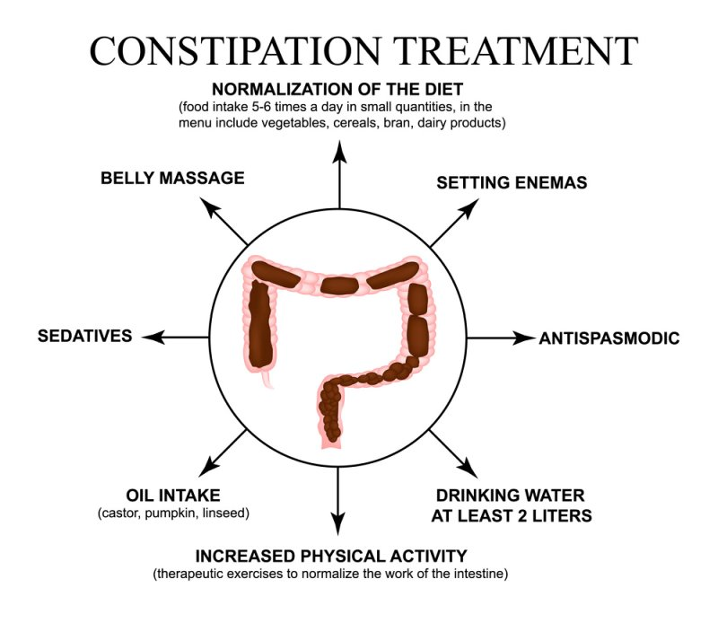 Natural Remedies for Constipation. This issue affects many people, even when they are young.