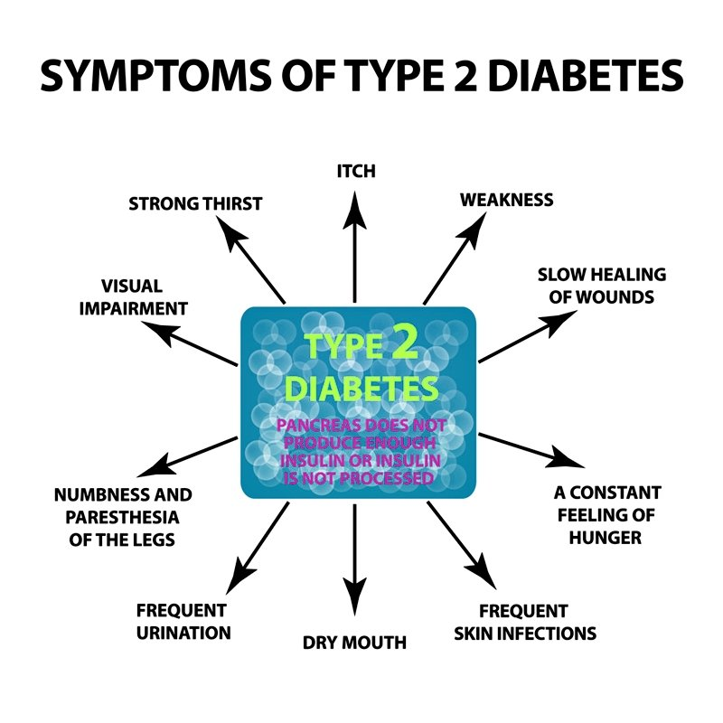 Natural Remedies for Type 2 Diabetes